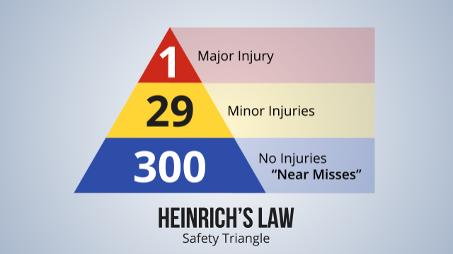 According to one theory, referred to as Heinrich's Triangle, or the Safety Triangle, for every 300 near miss incidents there are 29 minor injuries accidents and 1 major injury accident. Addressing the causes of near misses can avoid major injury accidents.
