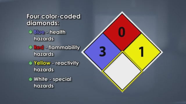 NFPA Hazard label