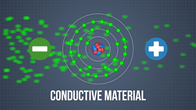 In a conductive material, electrons move freely under the influence of a voltage difference.