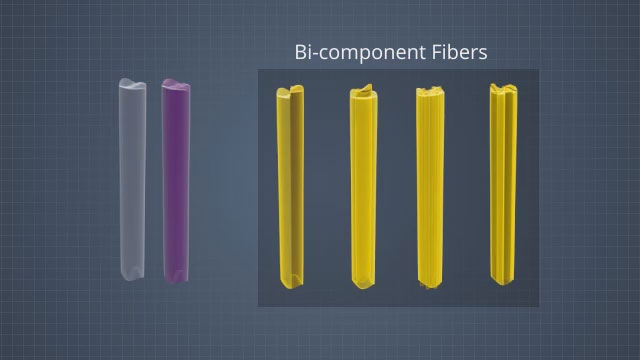 Bi-component fibers are created when two different types of polymer are co-extruded at the die to create a single fiber. Different physical configurations of the two components affect the fiber's final properties.
