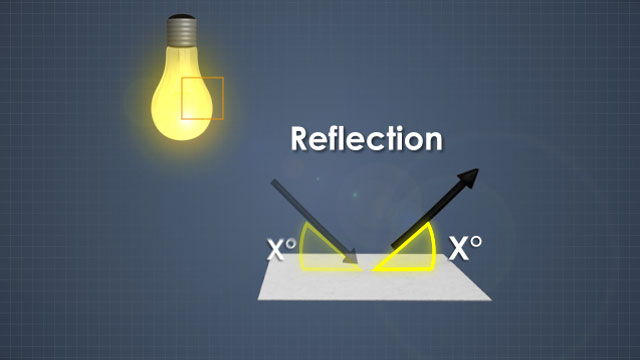 Reflected light is reflected by the sheet at an angle equal to the incident angle.