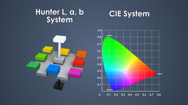 Paper color can be measured with the CIE or Hunter L,a,b systems.