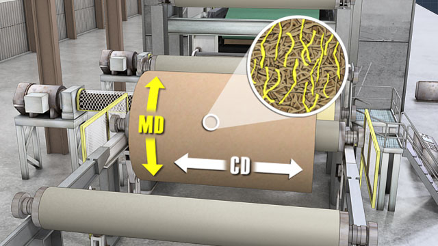 MD and CD strength properties depend on how fibers are aligned.