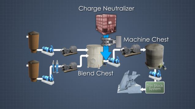 Charge neutralizers can be added to neutralize interfering anionic trash or to optimize the performance of additives.
