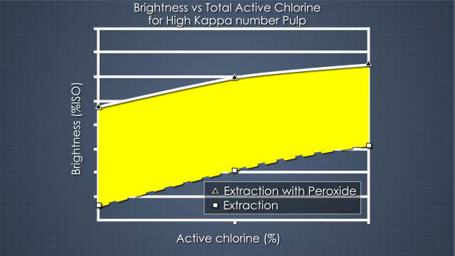 Adding peroxide to an extraction stage can increase the brightness and reduce chlorine dioxide usage.