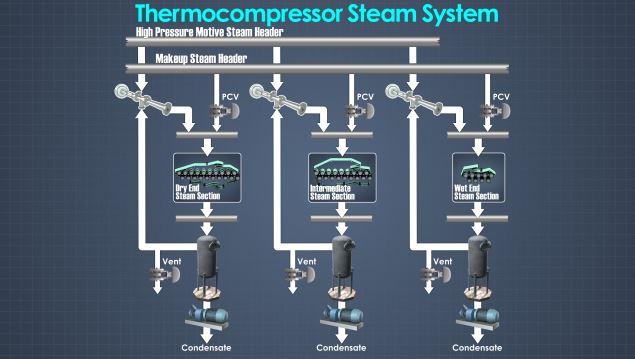 Paper Machine Thermocompressor Steam Systems