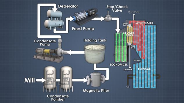 Power Boiler Feedwater And Steam