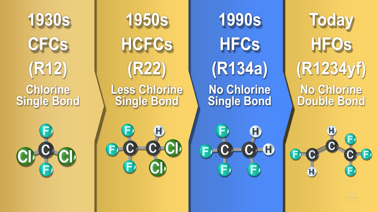 Chart depicting a timeline when particular refrigerants were introduced for common use.