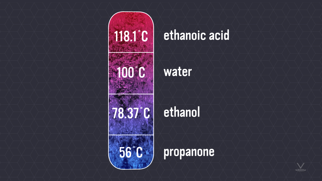 Simple graph showing boiling points for different substances, propanone, ethanol, water, and ethanoic acid.