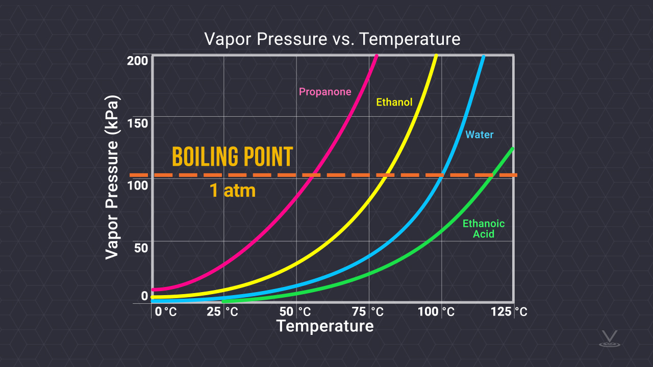 Line chart showing relationship between vapor pressure and temperature for four different substances, propanone, ethanol, water, ethanoic acid.