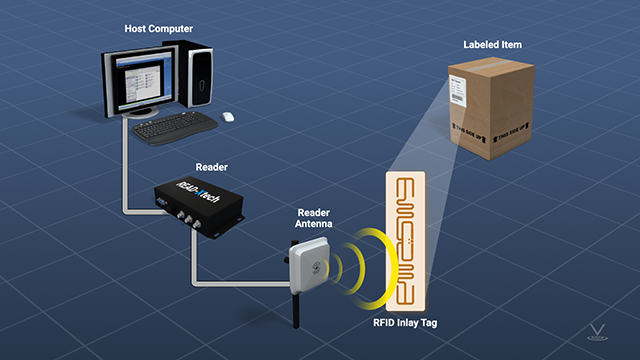 An RFID interaction requires a transponder, or tag, and an interrogator, or reader, which is usually connected to a computer.