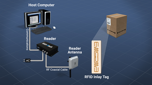 RFID readers transmit radio waves and interpret the signals that are returned from RFID tags.