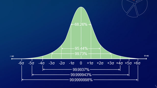 A normal distribution curve is also known as a probability curve, where the repeatable value is in the middle and other provable values tail off symmetrically to the left and to the right of the curve.