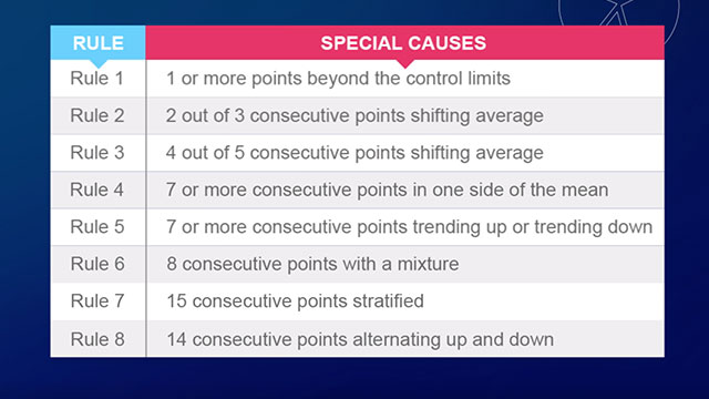 There are eight control chart rules that are typically used when there are special causes of variation that need to be addressed.
