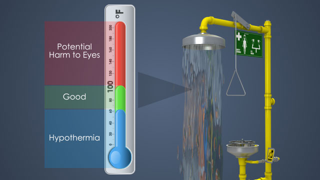 The water in safety showers should not be too hot nor too cold.