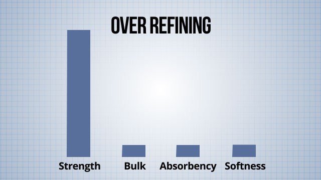 Refining increases strength, but over-refining can have a negative impact on desirable tissue attributes, such as bulk, absorbency, and softness.