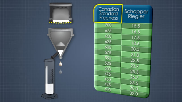 Freeness can be measured by the Canadian Standard Freeness (CSF) or Schopper Riegler tests.
