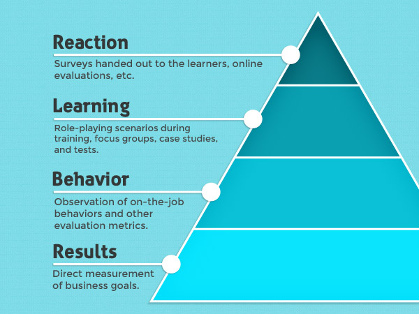 Levels of Learning Pyramid