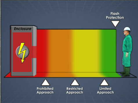 arc flash zones image