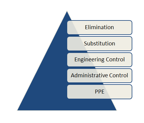 Hierarchy of Controls Image