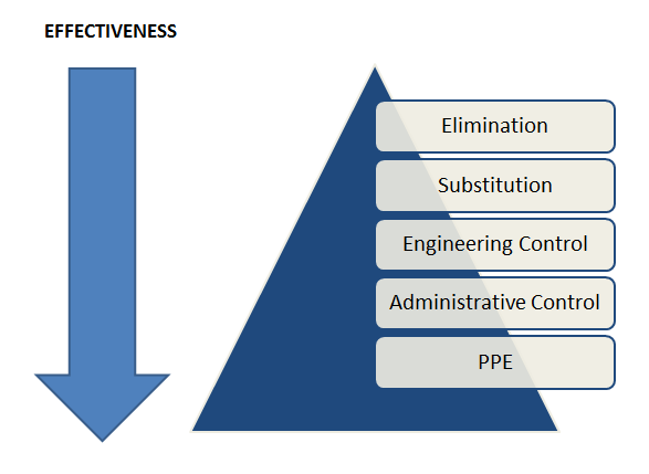 Hierarchy of Control Effectiveness Image