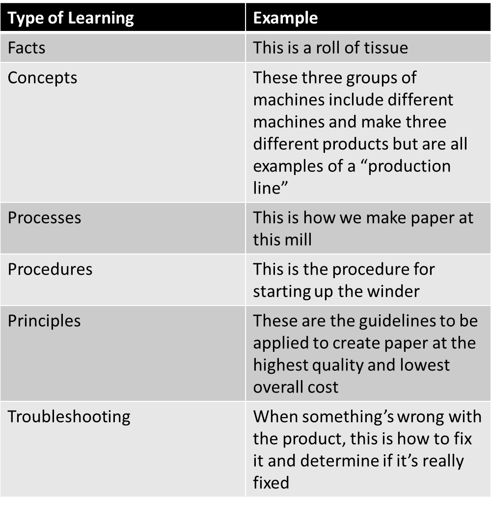 types of learning table