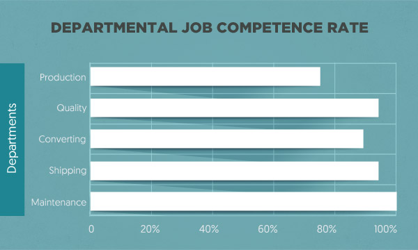 departmental-job-competence-rate