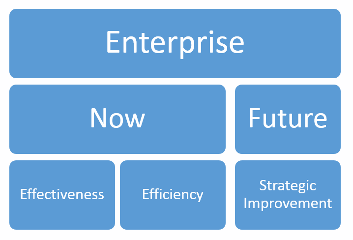 Enterprise Performance Measurement Framework Image