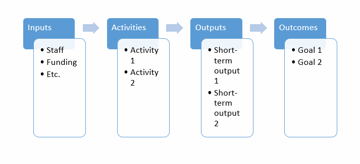 Program Logic Model Image