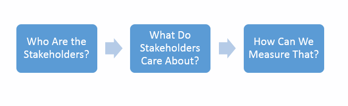 Stakeholders for Performance Measurement Image