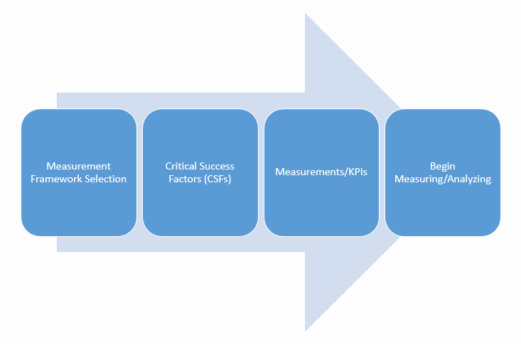 Performance Measurement Frameworks-The Road Ahead-Image