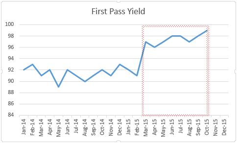 first pass yield