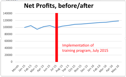 net profit graph for training evaluation on KPI Image