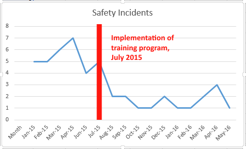 sample level 4 training evaluation graph image