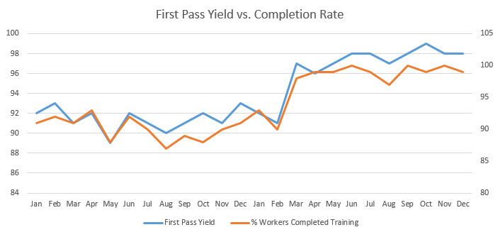 first pass yield and training completion rate image