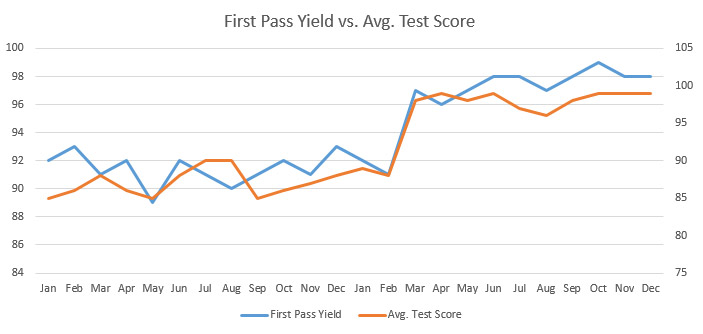 first-pass yield and test score image