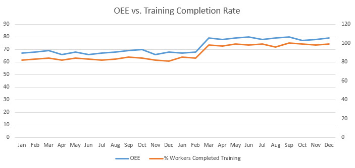 oee vs. training completion rate