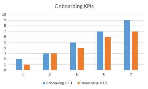 Example of measuring new employee onboarding KPIs