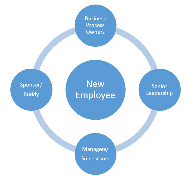 roles in new employee onboarding