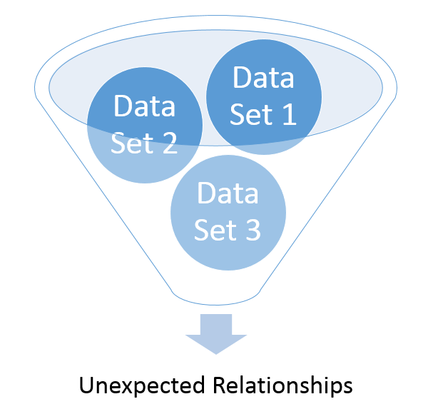 data analysis funnel image