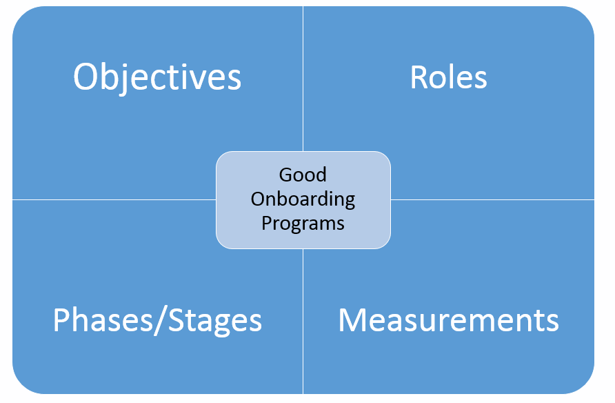 four parts of onboarding program