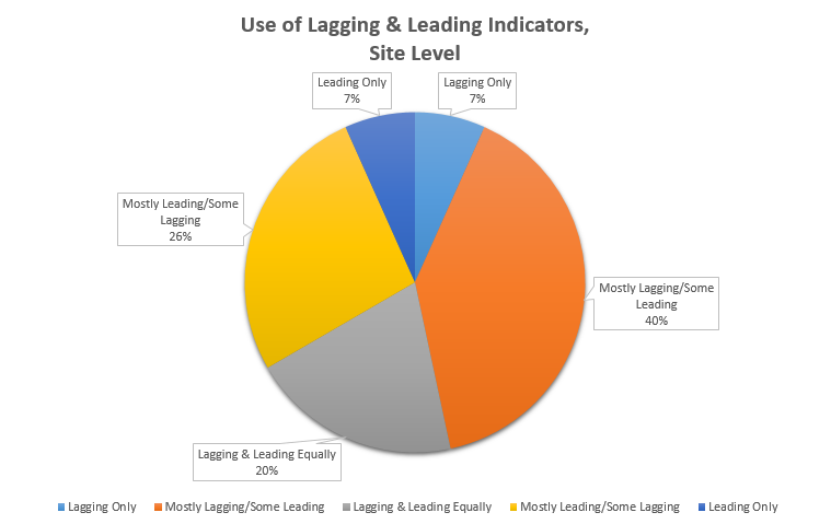 Lagging and Leading Chart One