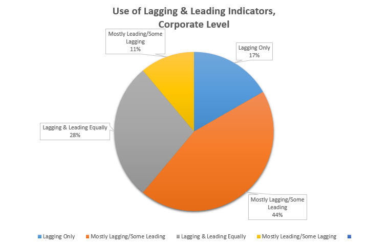 Using of Leading and Lagging Safety Indicators At Corporate Level Chart Image