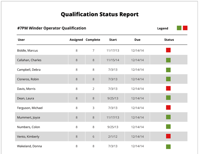 Qualifictation Status Report for Job Training Image