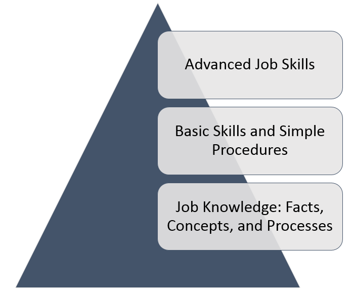 "knowledge skills and behaviours essay Activity 1 11 explain the knowledge, skills, and behaviours required to be effective in an identified hr or l&d role jackie orme, ex-chief executive of cipd said: ""the hr profession is changing."