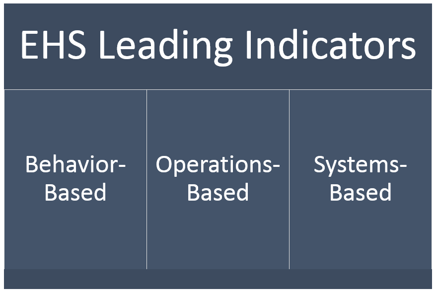 three types of indicators