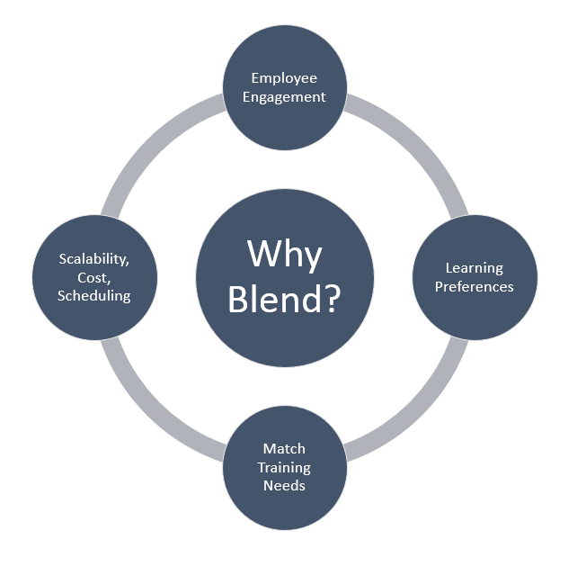 why blend
