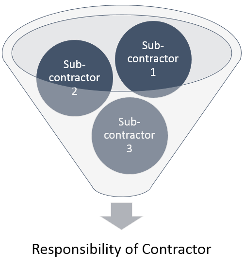 Subcontractor Training and Orientation Image
