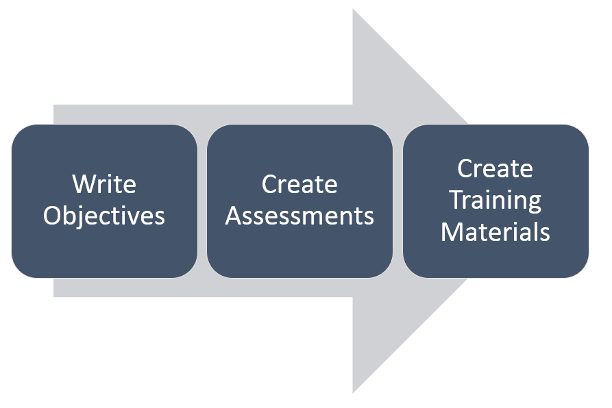 Training and Test Creation Process Image