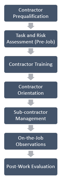 Contractor Management Flow Chart Image